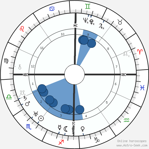 Paul van Zeeland wikipedia, horoscope, astrology, instagram