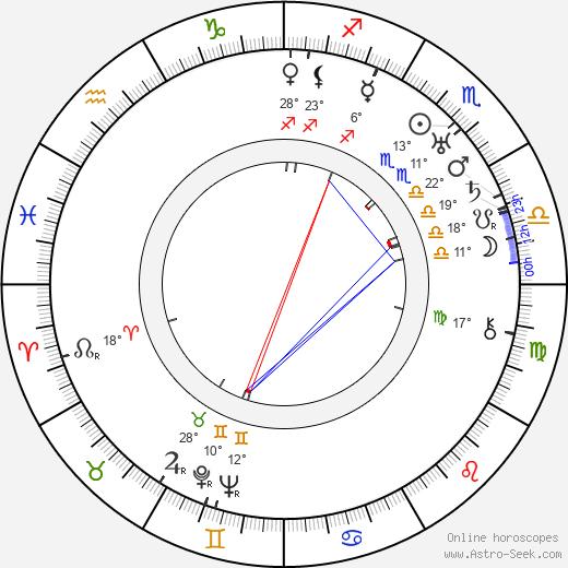Theodore von Eltz birth chart, biography, wikipedia 2019, 2020