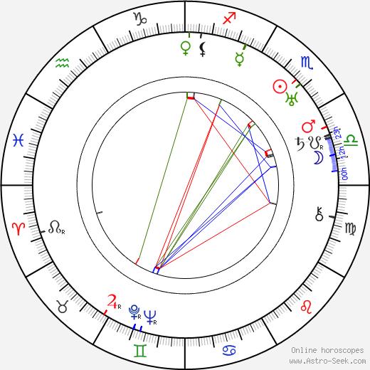 Theodore von Eltz astro natal birth chart, Theodore von Eltz horoscope, astrology
