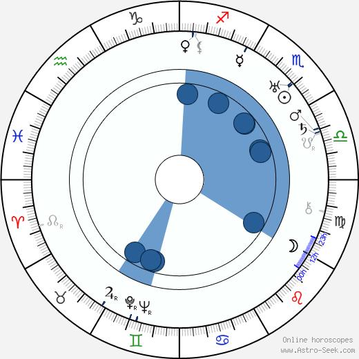 Tim Whelan wikipedia, horoscope, astrology, instagram