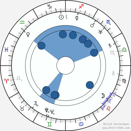 Anna Kubalová wikipedia, horoscope, astrology, instagram