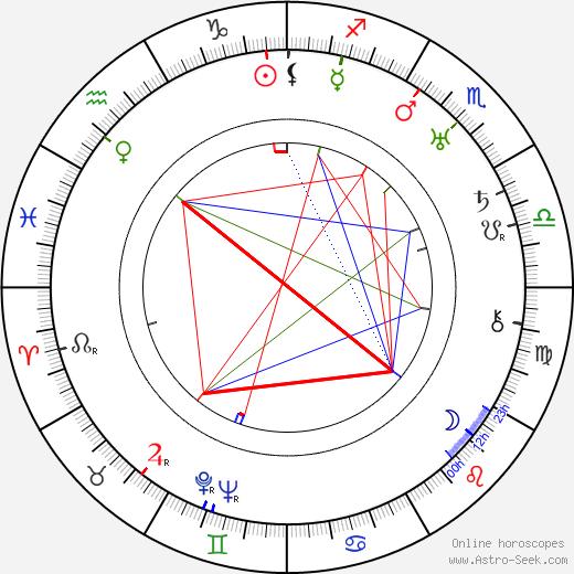 Anna Kubalová birth chart, Anna Kubalová astro natal horoscope, astrology