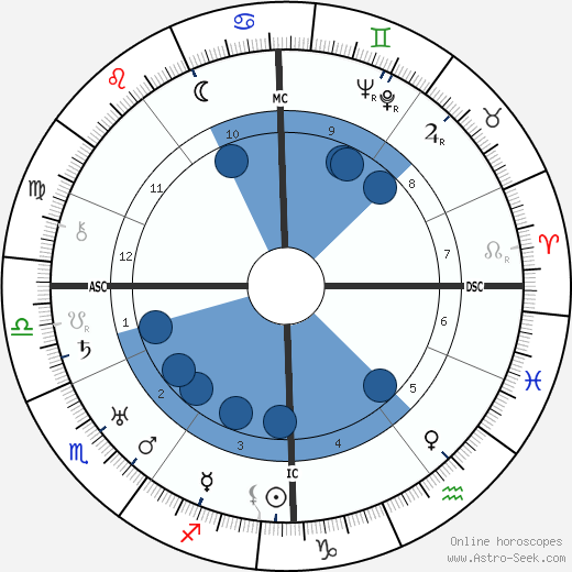 Edith Jesse Thompson wikipedia, horoscope, astrology, instagram