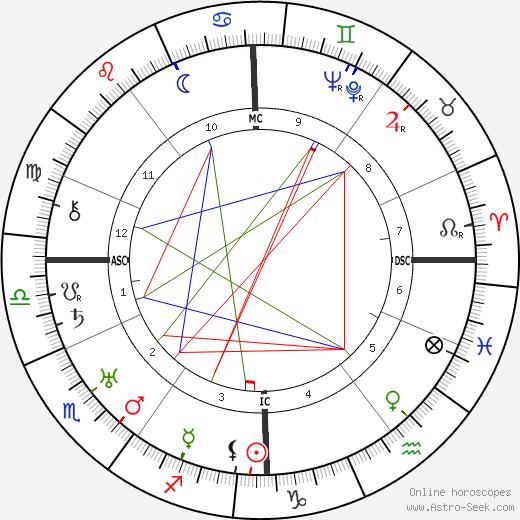 Edith Jesse Thompson birth chart, Edith Jesse Thompson astro natal horoscope, astrology