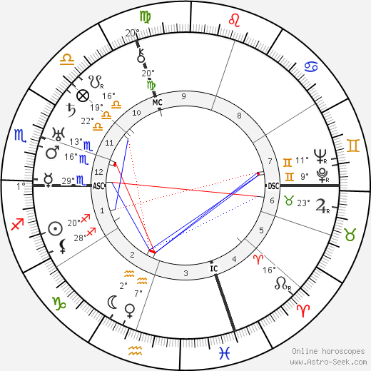 Edward G. Robinson birth chart, biography, wikipedia 2019, 2020