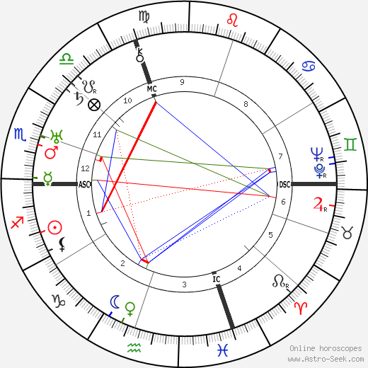 Edward G. Robinson astro natal birth chart, Edward G. Robinson horoscope, astrology