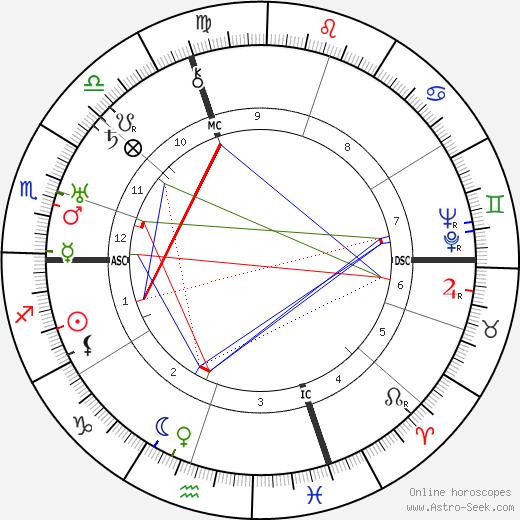 Edward G. Robinson tema natale, oroscopo, Edward G. Robinson oroscopi gratuiti, astrologia