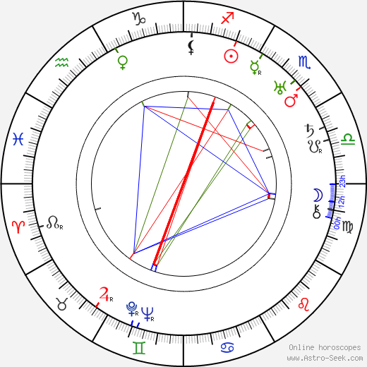 Ernst Toller astro natal birth chart, Ernst Toller horoscope, astrology