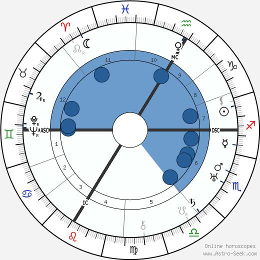 Erwin Piscator wikipedia, horoscope, astrology, instagram