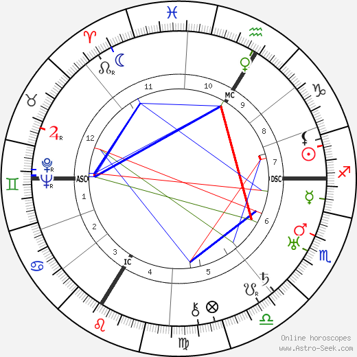 Erwin Piscator astro natal birth chart, Erwin Piscator horoscope, astrology