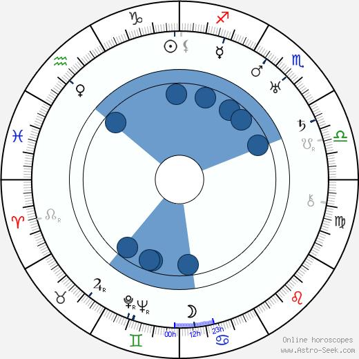 George Schnéevoigt wikipedia, horoscope, astrology, instagram