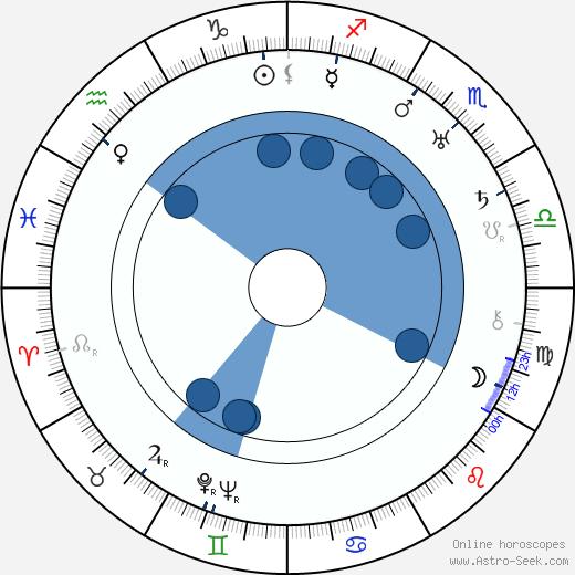 Jan Sviták wikipedia, horoscope, astrology, instagram