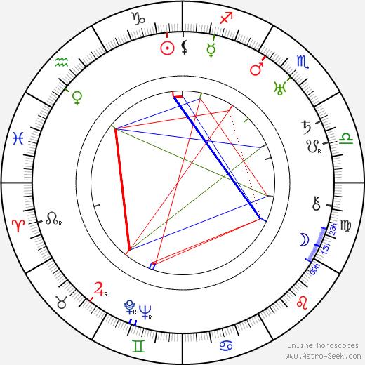 Jan Sviták birth chart, Jan Sviták astro natal horoscope, astrology