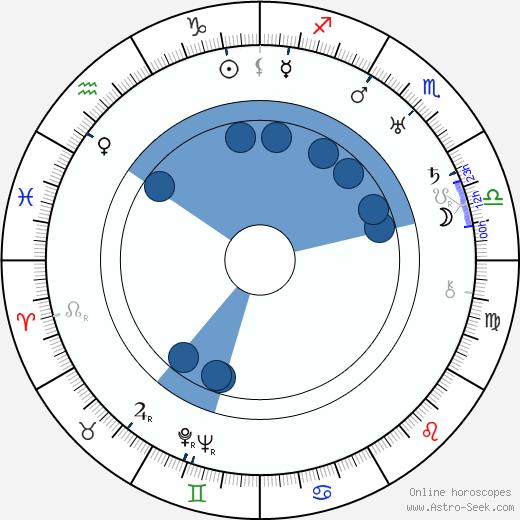 Olga Hellqvist wikipedia, horoscope, astrology, instagram