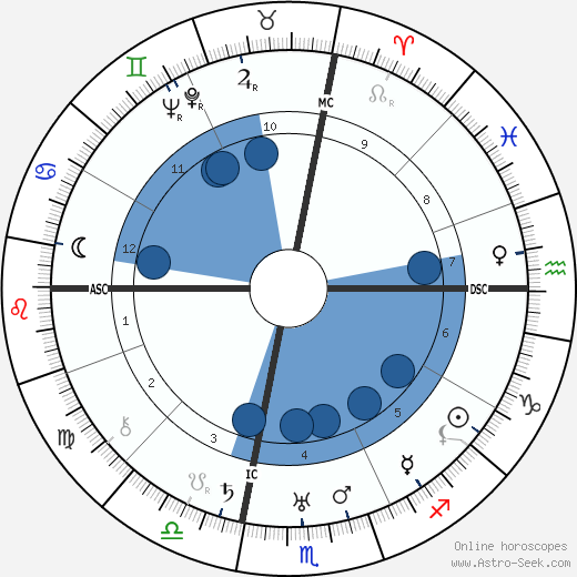 Ruth Chatterton wikipedia, horoscope, astrology, instagram