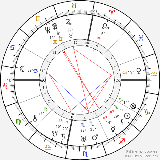 Ruth Chatterton birth chart, biography, wikipedia 2017, 2018