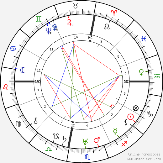 Ruth Chatterton astro natal birth chart, Ruth Chatterton horoscope, astrology