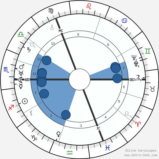 Sylvia Townsend Warner wikipedia, horoscope, astrology, instagram