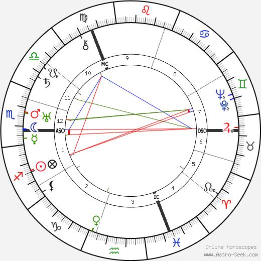 Sylvia Townsend Warner tema natale, oroscopo, Sylvia Townsend Warner oroscopi gratuiti, astrologia