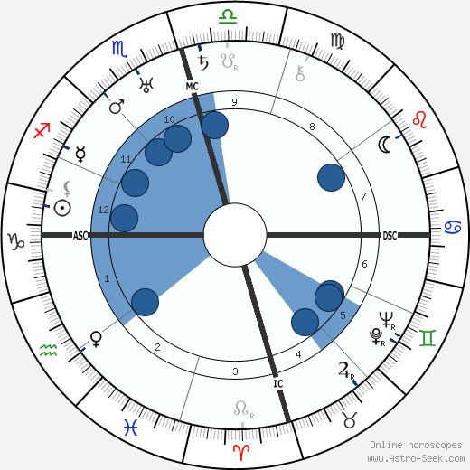 Zedong Mao horoscope, astrology, sign, zodiac, date of birth, instagram