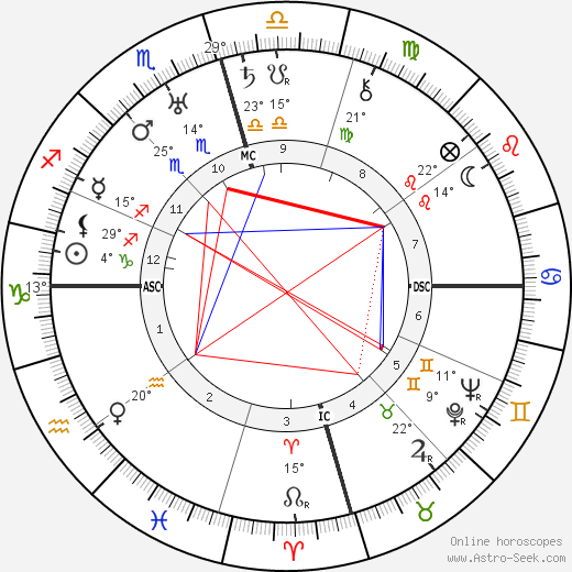 Zedong Mao birth chart, biography, wikipedia 2019, 2020