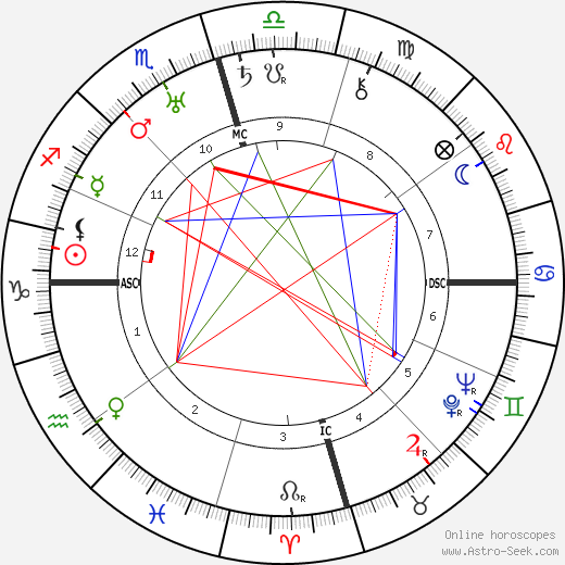 Zedong Mao astro natal birth chart, Zedong Mao horoscope, astrology