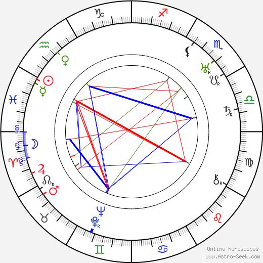 Cedric Hardwicke astro natal birth chart, Cedric Hardwicke horoscope, astrology