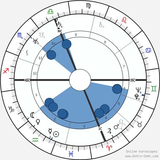 Dollie Lee Butler wikipedia, horoscope, astrology, instagram