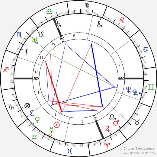 Dollie Lee Butler birth chart, Dollie Lee Butler astro natal horoscope, astrology