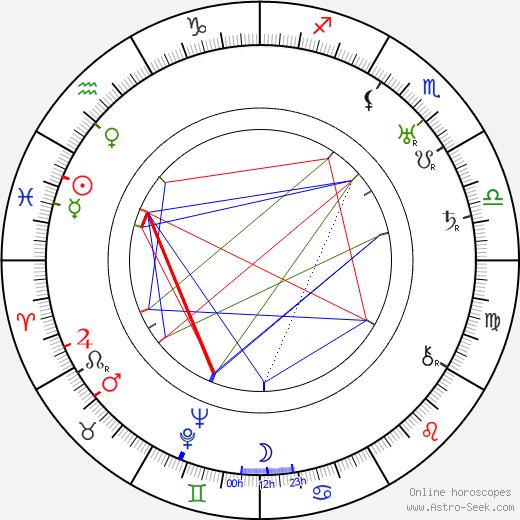 Edvin Adolphson день рождения гороскоп, Edvin Adolphson Натальная карта онлайн
