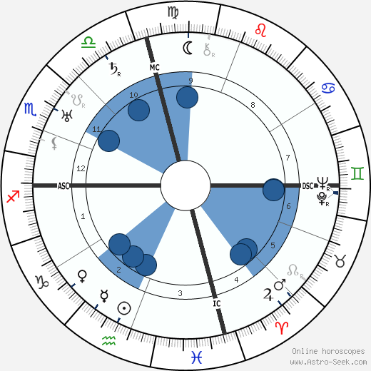 Gaston Maurice Julia wikipedia, horoscope, astrology, instagram
