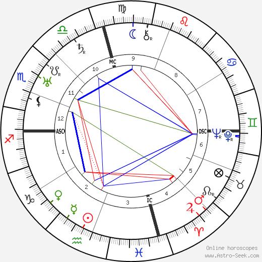 Гастон Морис Жюлиа Gaston Maurice Julia день рождения гороскоп, Gaston Maurice Julia Натальная карта онлайн