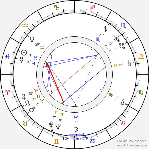 Georges Sellier birth chart, biography, wikipedia 2020, 2021