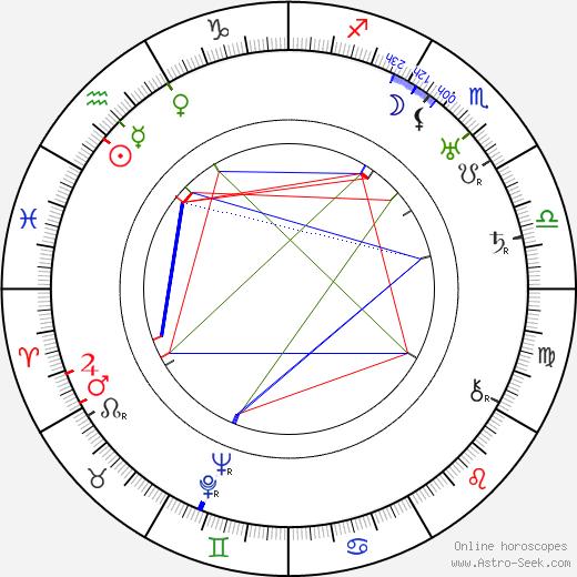 Gino Corrado birth chart, Gino Corrado astro natal horoscope, astrology