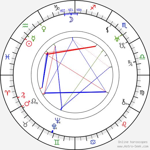 Giovanni Muzio день рождения гороскоп, Giovanni Muzio Натальная карта онлайн