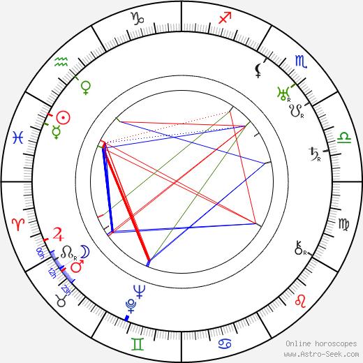 Hanna Honthy birth chart, Hanna Honthy astro natal horoscope, astrology