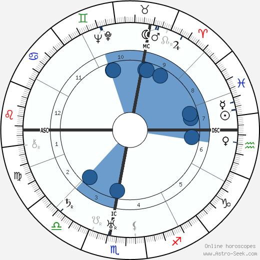 Hans Zulliger wikipedia, horoscope, astrology, instagram