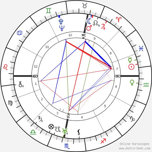 Hans Zulliger день рождения гороскоп, Hans Zulliger Натальная карта онлайн