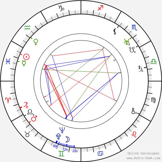 Heinrich Strecker birth chart, Heinrich Strecker astro natal horoscope, astrology