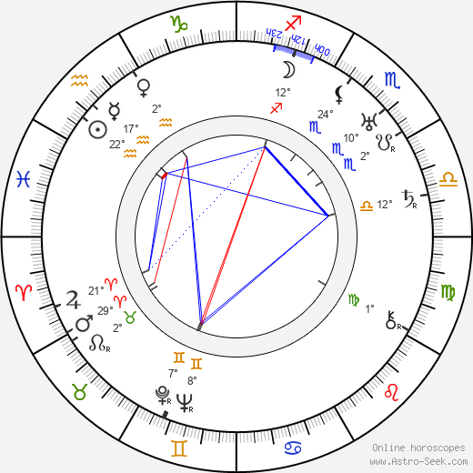 Jimmy Durante birth chart, biography, wikipedia 2018, 2019
