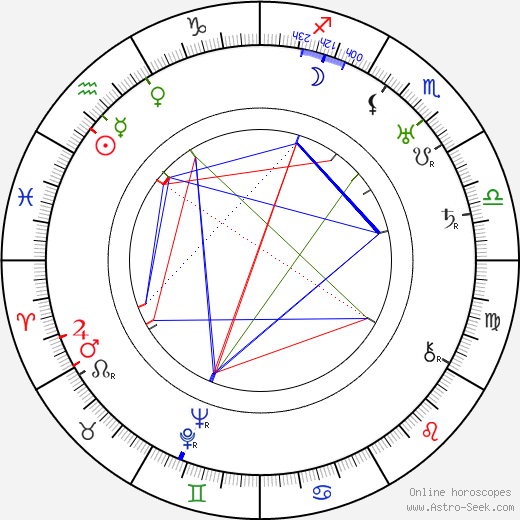 Jimmy Durante astro natal birth chart, Jimmy Durante horoscope, astrology