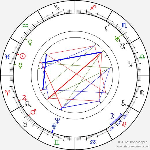 Józef Pilarski tema natale, oroscopo, Józef Pilarski oroscopi gratuiti, astrologia