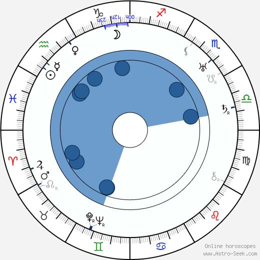 Omar N. Bradley wikipedia, horoscope, astrology, instagram