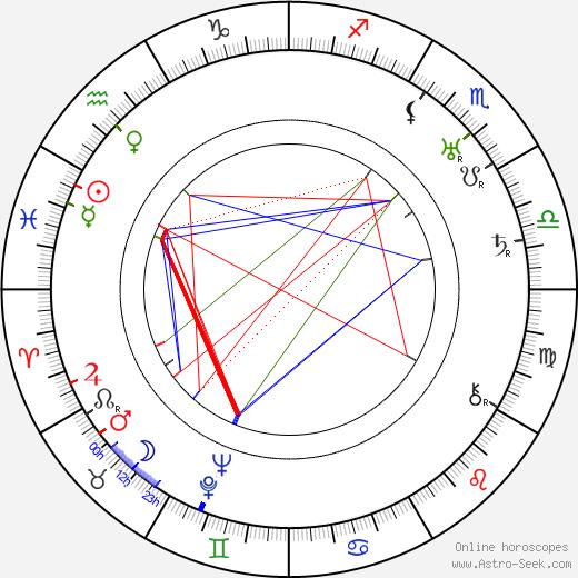 Phil Goldstone astro natal birth chart, Phil Goldstone horoscope, astrology