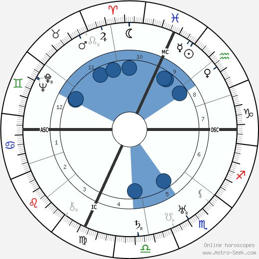 Pietro Pancrazi wikipedia, horoscope, astrology, instagram