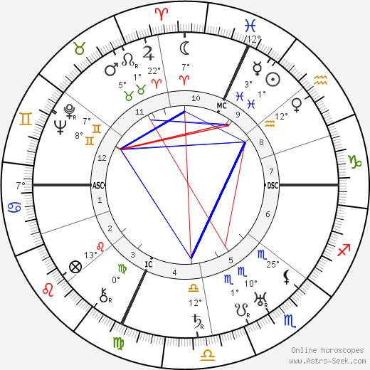 Pietro Pancrazi birth chart, biography, wikipedia 2020, 2021
