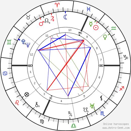 Pietro Pancrazi birth chart, Pietro Pancrazi astro natal horoscope, astrology