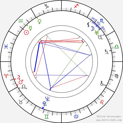 Toivo Tarjanne день рождения гороскоп, Toivo Tarjanne Натальная карта онлайн