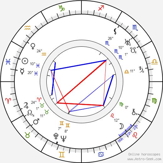 Vsevolod Pudovkin birth chart, biography, wikipedia 2020, 2021