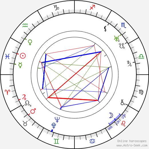 Vsevolod Pudovkin birth chart, Vsevolod Pudovkin astro natal horoscope, astrology